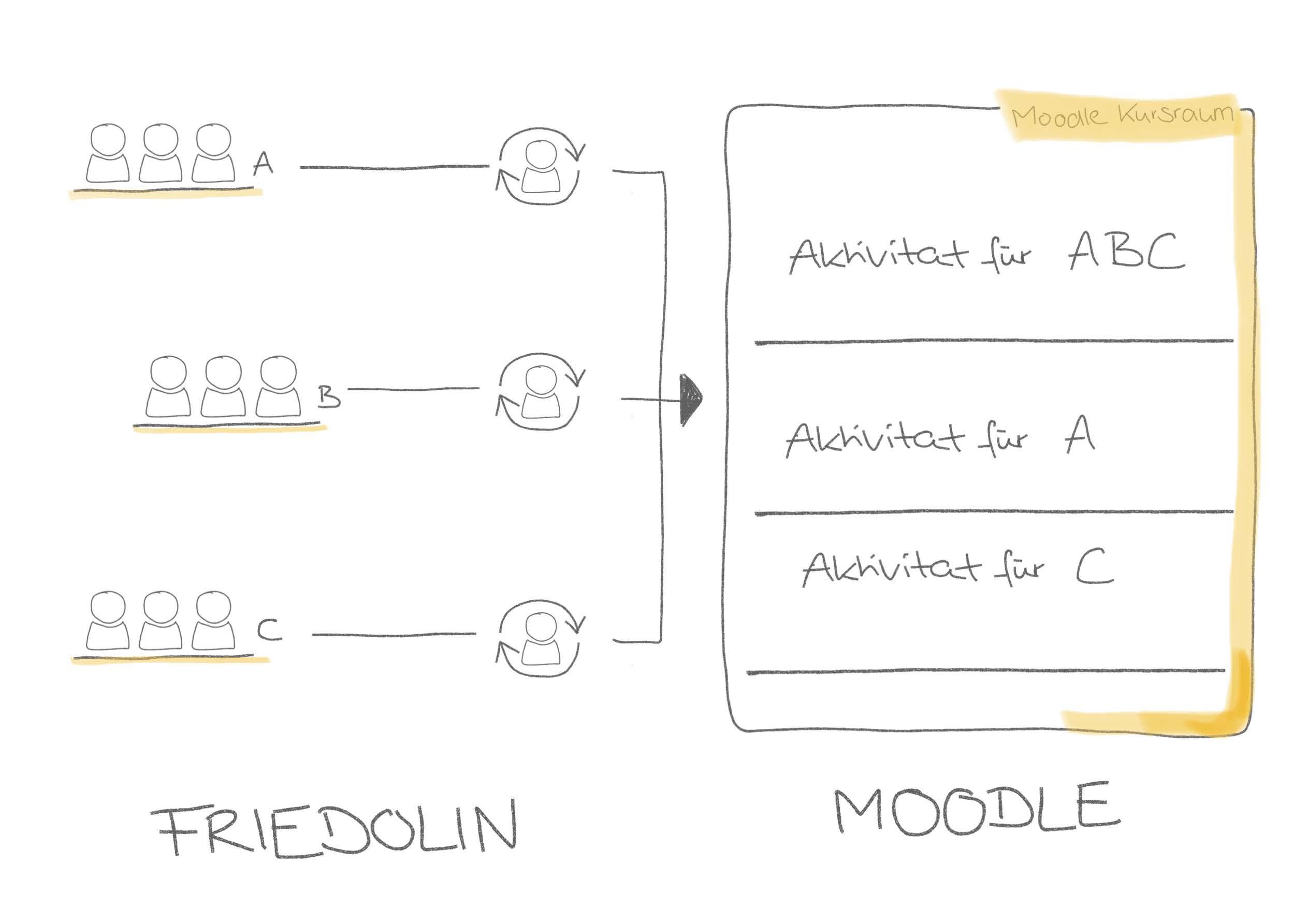 Synchronisation von Gruppen zwischen Friedolin und Moodle